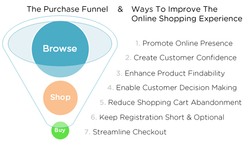 Important Factors To Consider When Purchasing An Ecommerce Website