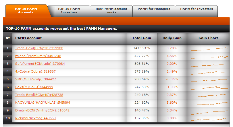 Becoming A Successful Forex PAMM Manager