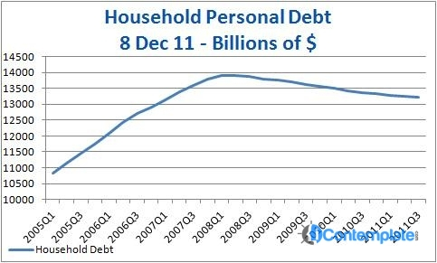 Economic Recovery Threatened By Increasing Household Debt