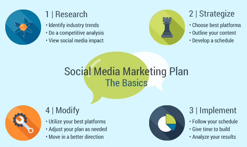 Insights On Crafting A Successful Social Media Marketing Plan