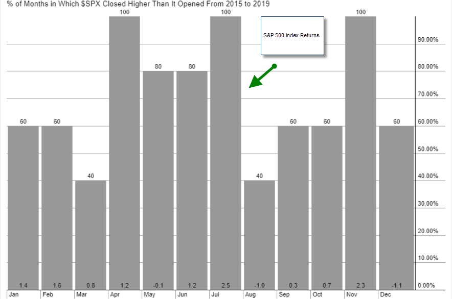 US Stock Indices Consolidate Recent Gains In Q2 Following Massive Selloff In Q1